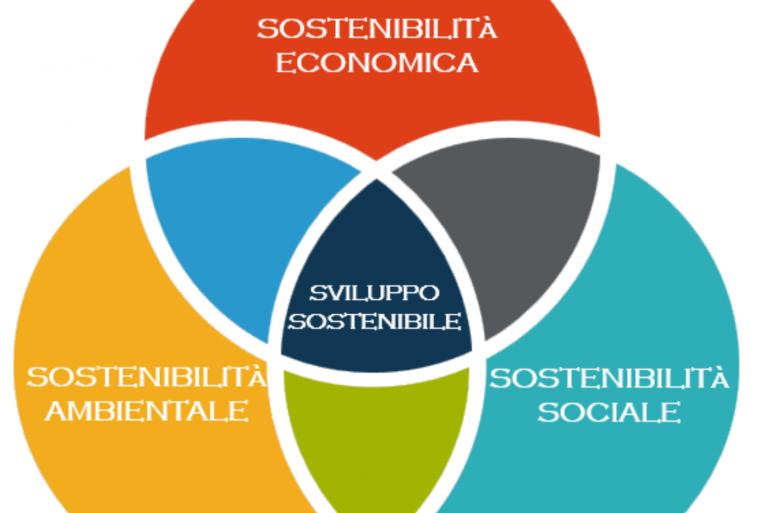 Le molteplici sostenibilità